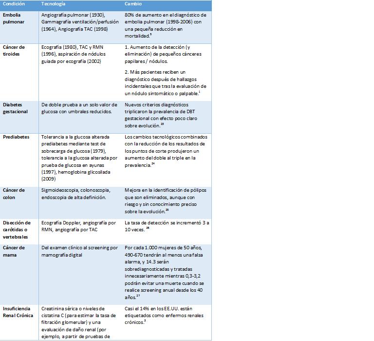 Laboratorio de Urgencias | Dr. Raúl de Miguel